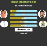 Fabian Orellana vs Isco h2h player stats