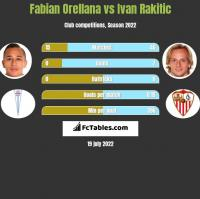 Fabian Orellana vs Ivan Rakitić h2h player stats