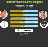 Fabian Orellana vs Jose Campana h2h player stats