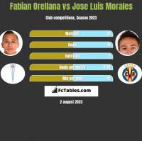 Fabian Orellana vs Jose Luis Morales h2h player stats