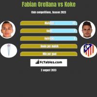 Fabian Orellana vs Koke h2h player stats