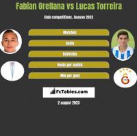 Fabian Orellana vs Lucas Torreira h2h player stats