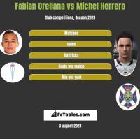 Fabian Orellana vs Michel Herrero h2h player stats