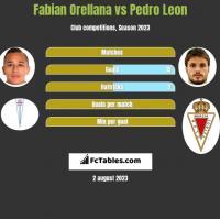 Fabian Orellana vs Pedro Leon h2h player stats