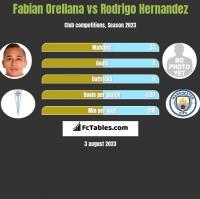 Fabian Orellana vs Rodrigo Hernandez h2h player stats