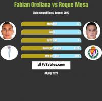 Fabian Orellana vs Roque Mesa h2h player stats