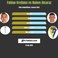 Fabian Orellana vs Ruben Alcaraz h2h player stats