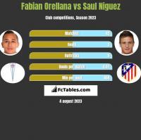 Fabian Orellana vs Saul Niguez h2h player stats