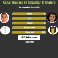 Fabian Orellana vs Sebastian Cristoforo h2h player stats