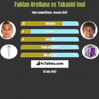 Fabian Orellana vs Takashi Inui h2h player stats