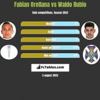 Fabian Orellana vs Waldo Rubio h2h player stats