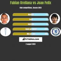 Fabian Orellana vs Joao Felix h2h player stats