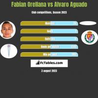 Fabian Orellana vs Alvaro Aguado h2h player stats