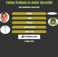 Fabian Orellana vs Ander Gorostidi h2h player stats