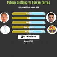 Fabian Orellana vs Ferran Torres h2h player stats