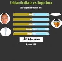 Fabian Orellana vs Hugo Duro h2h player stats