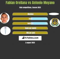 Fabian Orellana vs Antonio Moyano h2h player stats