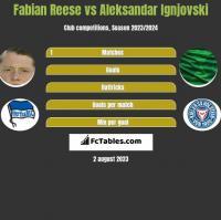 Fabian Reese vs Aleksandar Ignjovski h2h player stats