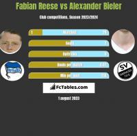 Fabian Reese vs Alexander Bieler h2h player stats