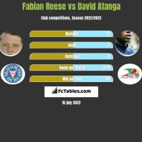 Fabian Reese vs David Atanga h2h player stats