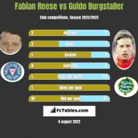 Fabian Reese vs Guido Burgstaller h2h player stats