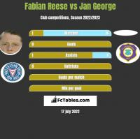 Fabian Reese vs Jan George h2h player stats