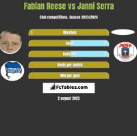 Fabian Reese vs Janni Serra h2h player stats
