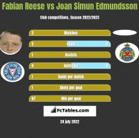 Fabian Reese vs Joan Simun Edmundsson h2h player stats