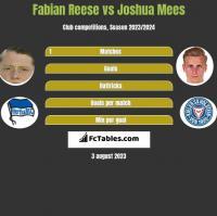 Fabian Reese vs Joshua Mees h2h player stats