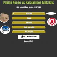 Fabian Reese vs Haralambos Makridis h2h player stats