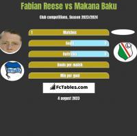 Fabian Reese vs Makana Baku h2h player stats