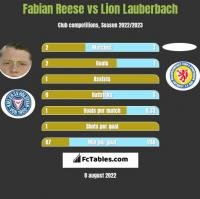 Fabian Reese vs Lion Lauberbach h2h player stats