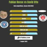 Fabian Reese vs David Otto h2h player stats