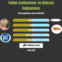 Fabian Schleusener vs Andreas Voglsammer h2h player stats