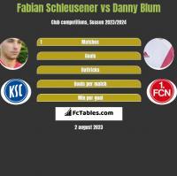 Fabian Schleusener vs Danny Blum h2h player stats