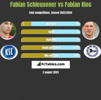 Fabian Schleusener vs Fabian Klos h2h player stats