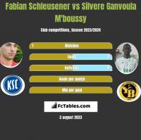 Fabian Schleusener vs Silvere Ganvoula M'boussy h2h player stats