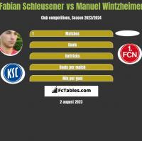 Fabian Schleusener vs Manuel Wintzheimer h2h player stats