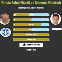 Fabian Schnellhardt vs Clemens Fandrich h2h player stats