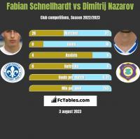 Fabian Schnellhardt vs Dimitrij Nazarov h2h player stats