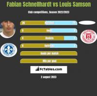 Fabian Schnellhardt vs Louis Samson h2h player stats