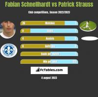 Fabian Schnellhardt vs Patrick Strauss h2h player stats