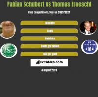 Fabian Schubert vs Thomas Froeschl h2h player stats