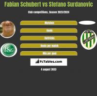 Fabian Schubert vs Stefano Surdanovic h2h player stats