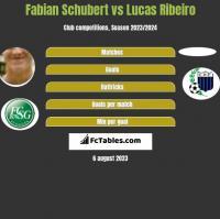 Fabian Schubert vs Lucas Ribeiro h2h player stats