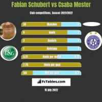 Fabian Schubert vs Csaba Mester h2h player stats