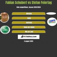 Fabian Schubert vs Stefan Feiertag h2h player stats