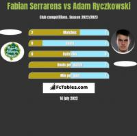 Fabian Serrarens vs Adam Ryczkowski h2h player stats