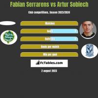 Fabian Serrarens vs Artur Sobiech h2h player stats