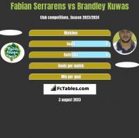 Fabian Serrarens vs Brandley Kuwas h2h player stats